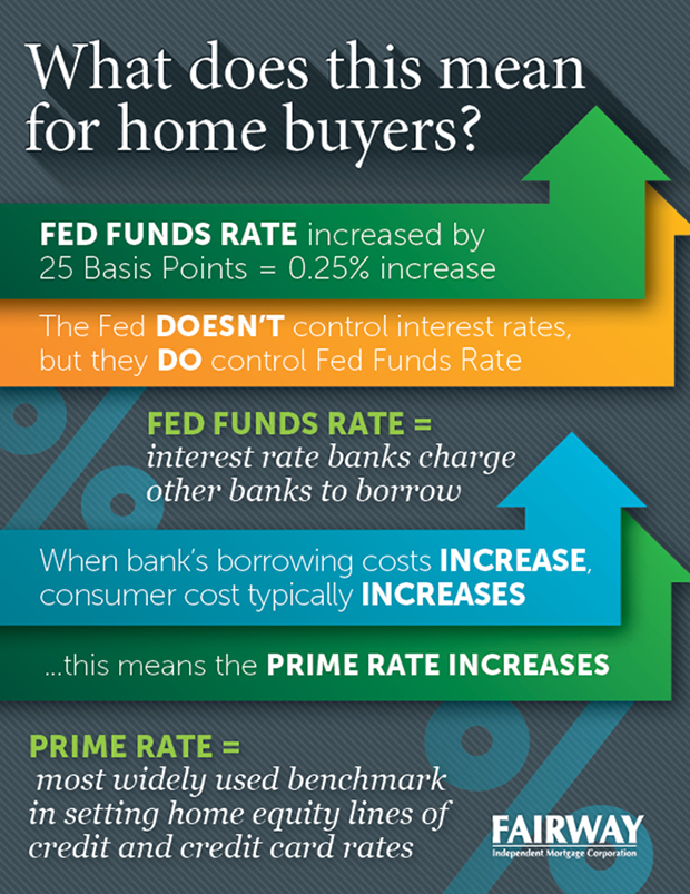 A chart that is detailing what Fed Funds Rate and Prime Rates mean for home buyers
